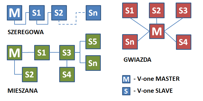 TOPO - SYSTEM V-ONE - INNOWACYJNY SYSTEM ZAPEWNIAJĄCY KOMUNIKACJĘ I ZASILANIE ELEMENTÓW AUTOMATYKI